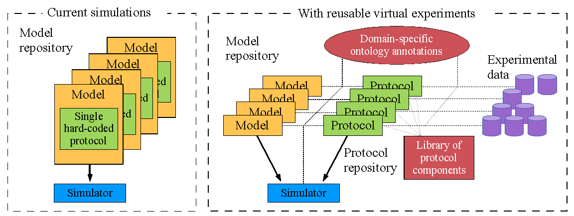 Virtual experiments schematic